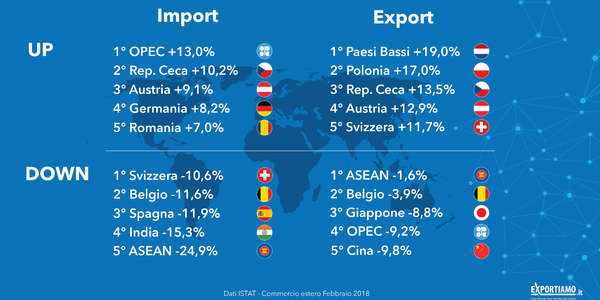 Commercio estero: giù export ed import ma sale il surplus commerciale